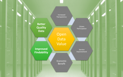 Guide to Valuing Data 1:Better Quality Data and Improved Findability
